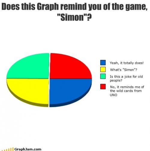 song-chart-memes-graph-game-simon