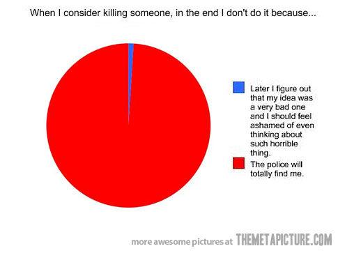 Ara que CSI ha plegat ja podeu tornar a matar la gent sense por