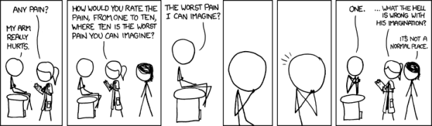pain_rating