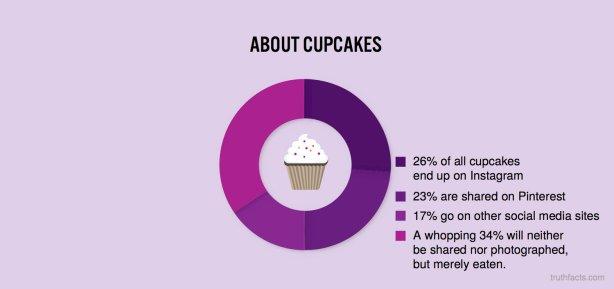 aboutcupcakes