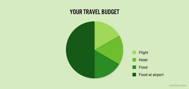 yourtravelbudget