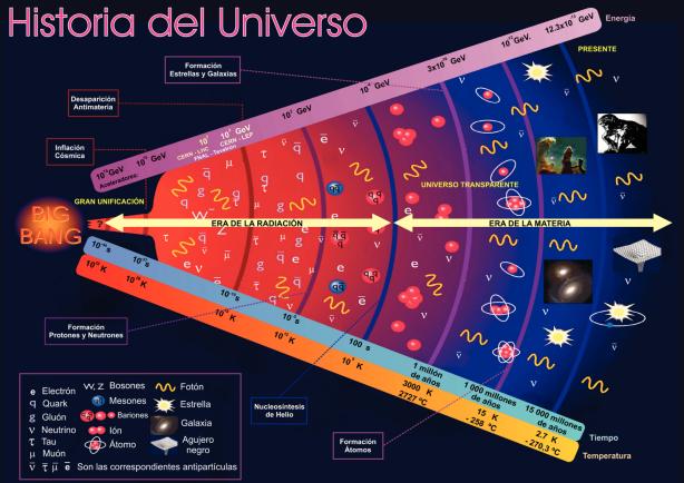 La història del nostre univers i al final la culminació de tot plegat: Pons's Blog!